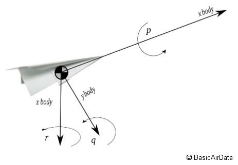 coordinate-system_FIGURE_3
