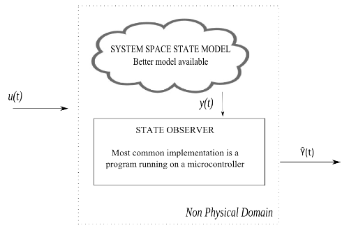 state-estimation-gps-altimeter_figure_4