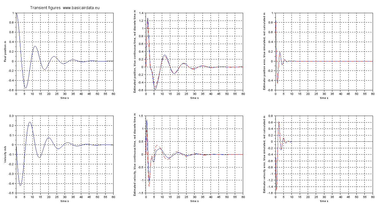 state-estimation-gps-altimeter_figure_5
