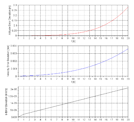 state-estimation-gps-altimeter_figure_6