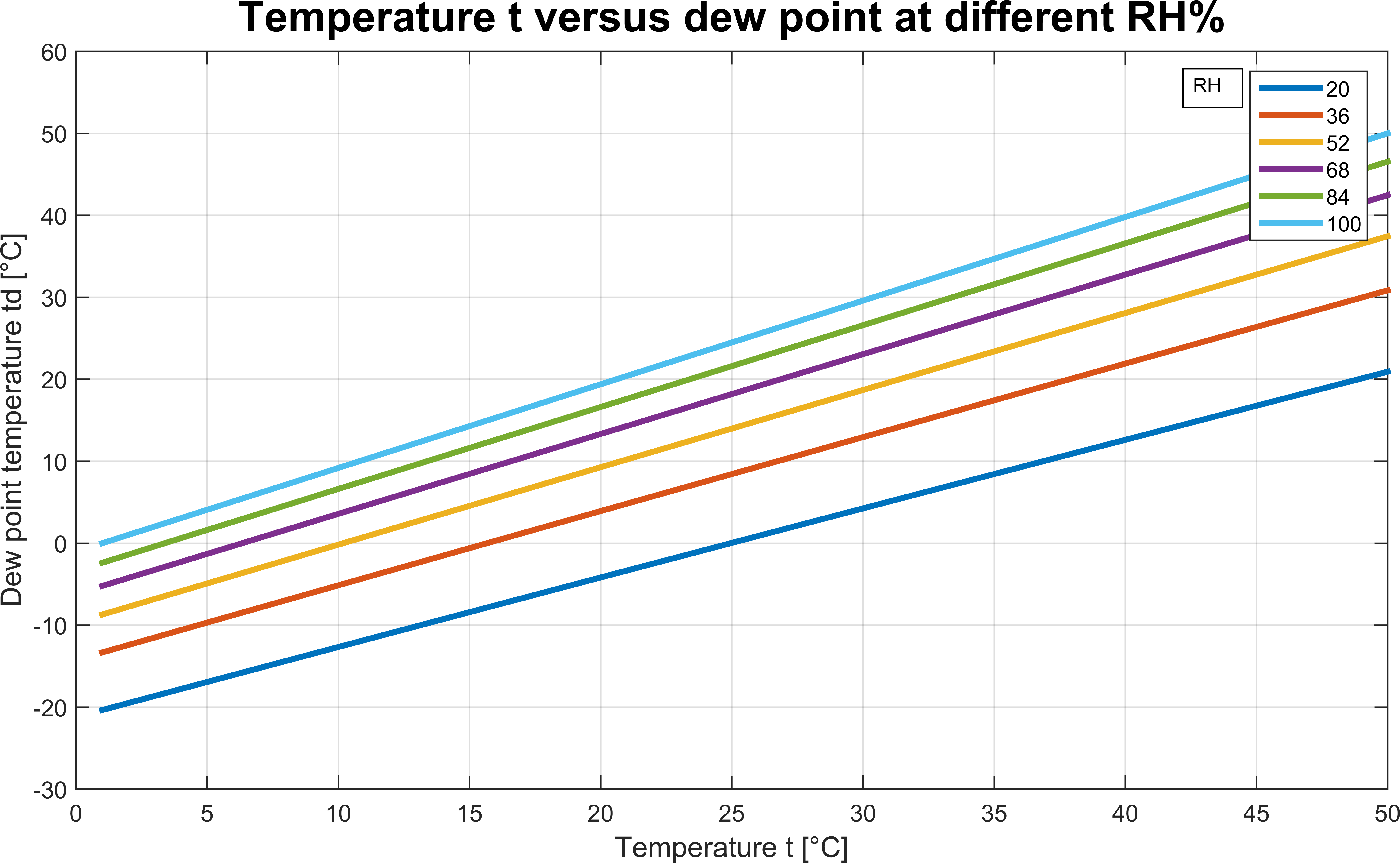 air temperature and dew point relationship counseling