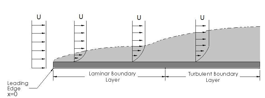 boundary-layer_FIGURE_5