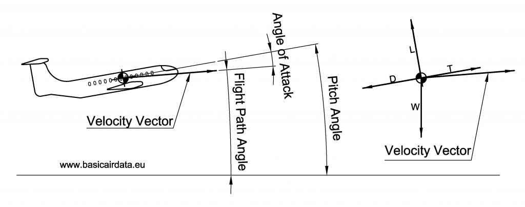 August Figure 1 Angle of attack