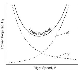 August Figure 3 power curve fig4PowerRequired_web