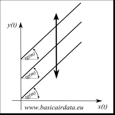 Variation of offset sensor linear