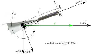 Pitot Correction for Position and Angular Rates figure TP 3