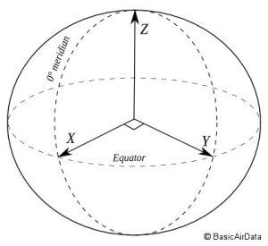 Coordinate System - Basic Air Data