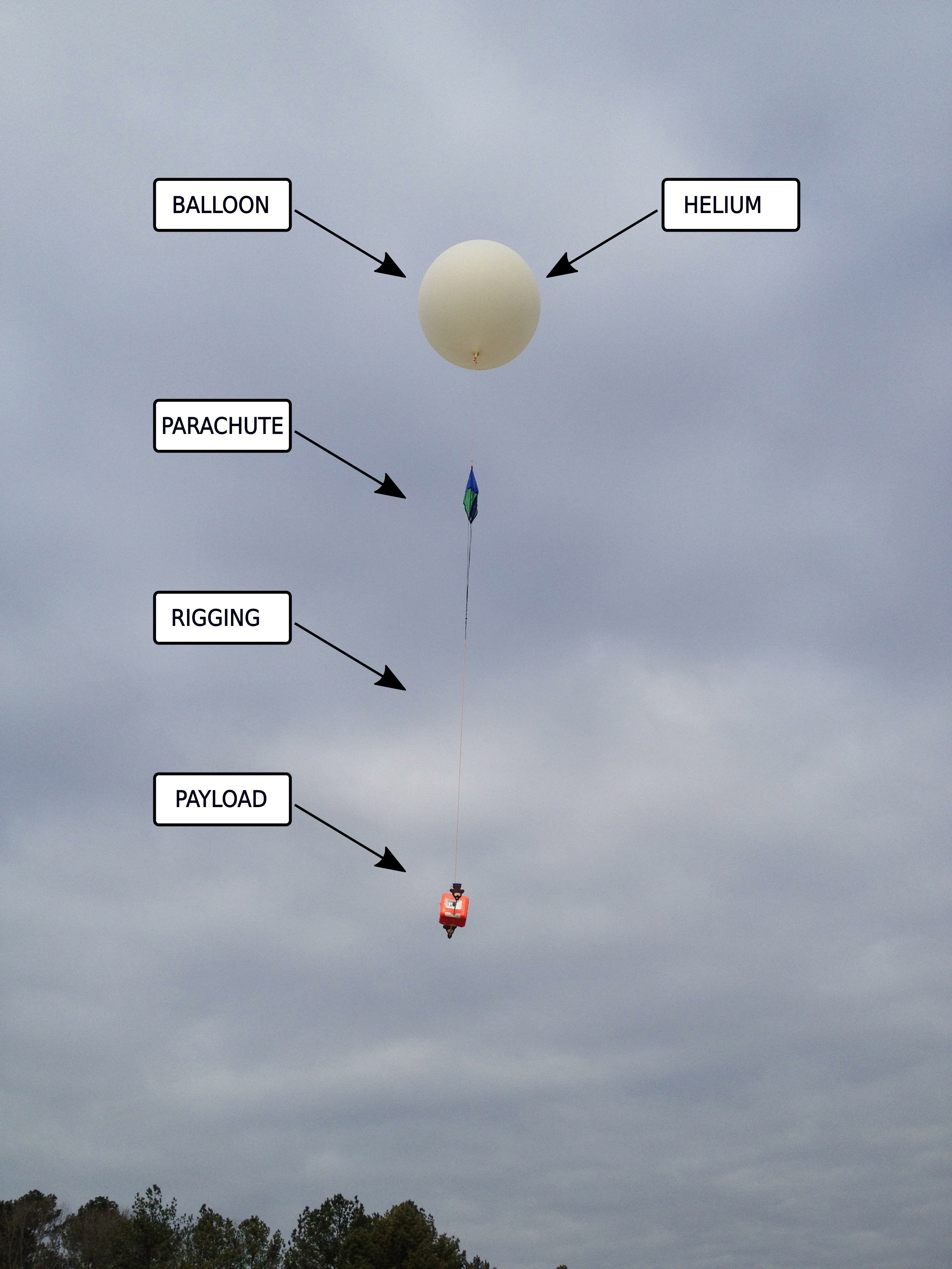 Introduction to Weather Balloons - Basic Air Data