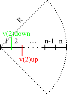 Figure 3 -Velocity measurements stations in the measurement section